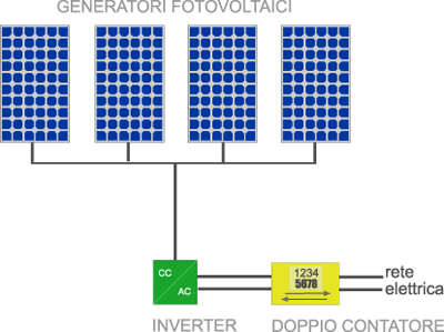Scheda Tecnica Impianto Fotovoltaico